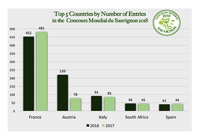 Top 5 der Teilnehmerländer des Concours Mondial du Sauvignon 2018